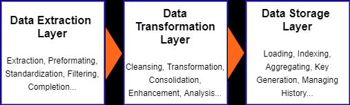 data tier