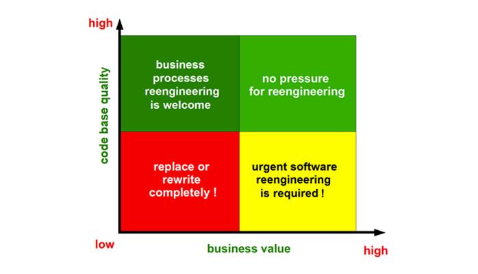 Reengineering Strategies